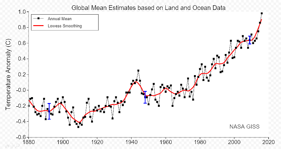 Global Warming Chart 2018