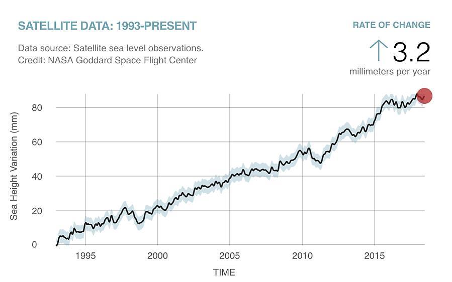 Sea Level Rise Graph