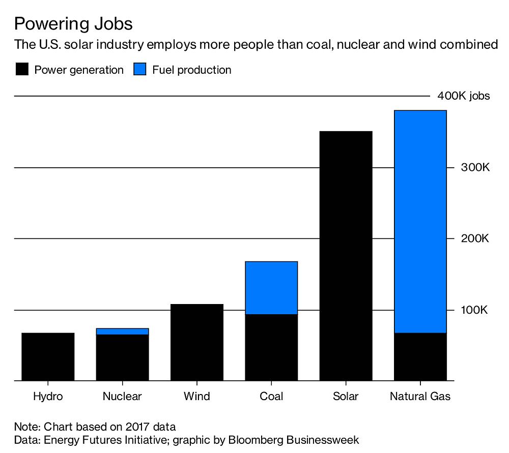 Solar Jobs Graph