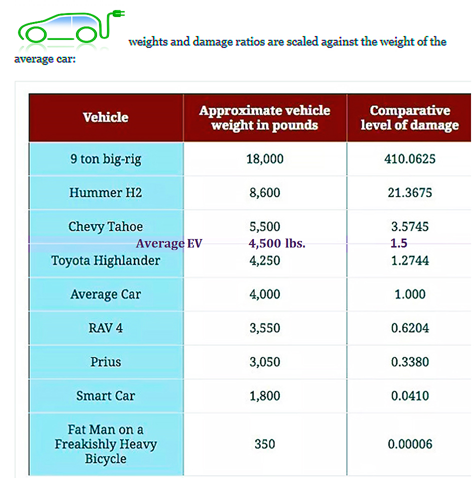Road Vs Vehicle Weight Chart