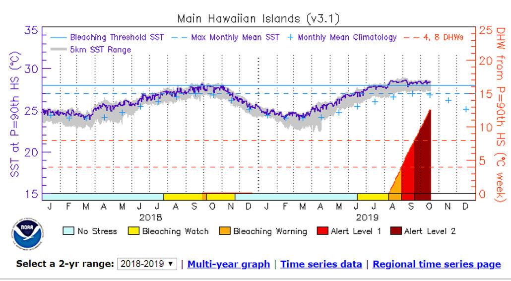 Noaa 2018 19 Coral Bleaching Graph