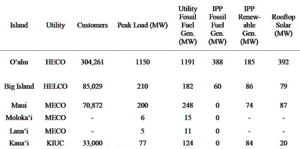 Heco Utilities