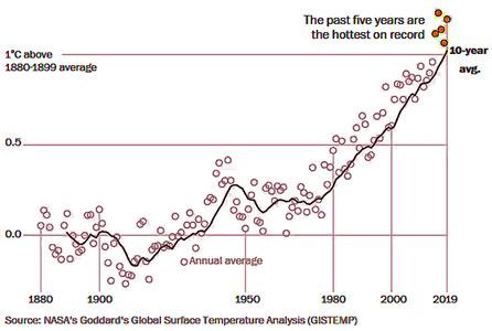 Global Temp Rise Graph Update 2019