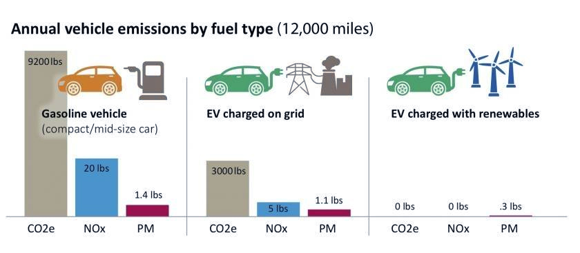 Ev 1 Emissions