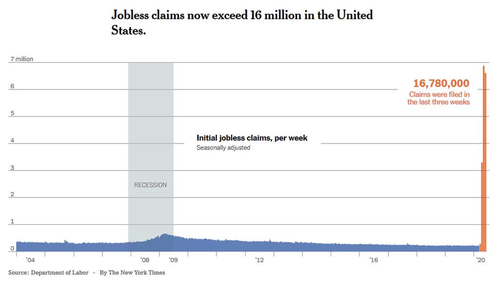Jobless Graph