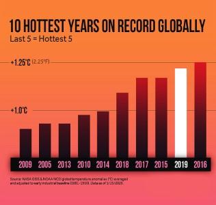 Ten Hottest Years
