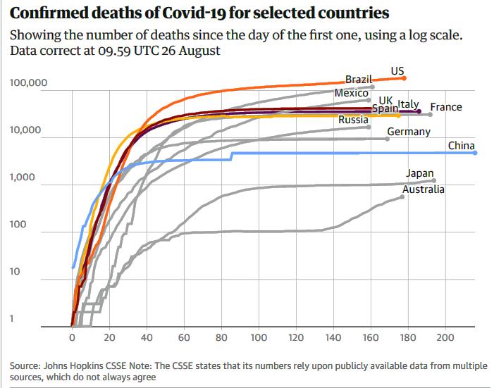 Global Deaths 8 26