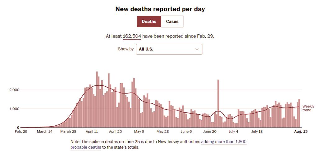 Us Deaths 8 12