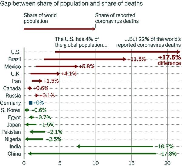 Covid 19 Death Chart