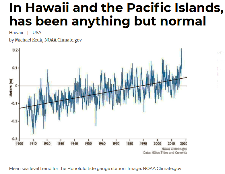 Sea Level Rise Hawaii Climate
