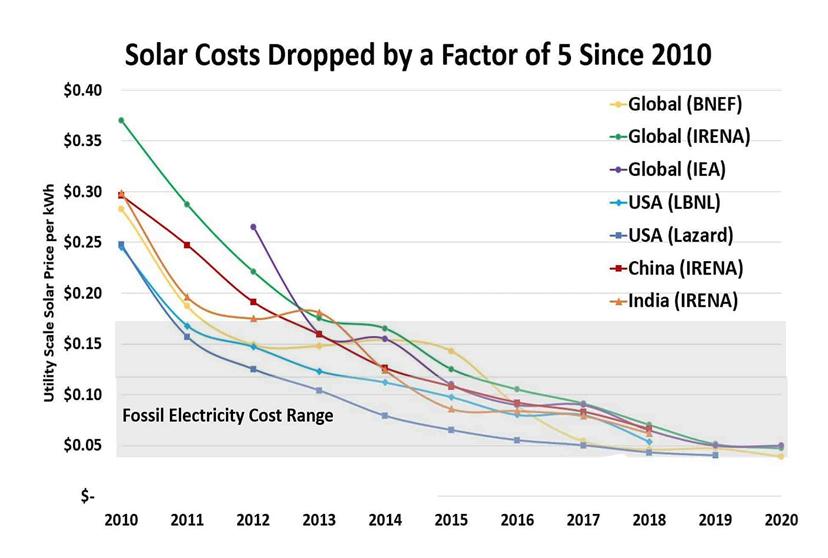 Solar Costs 2020 A