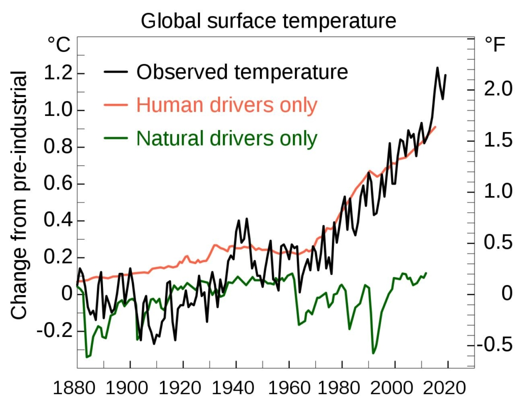 Climate Graph 2020