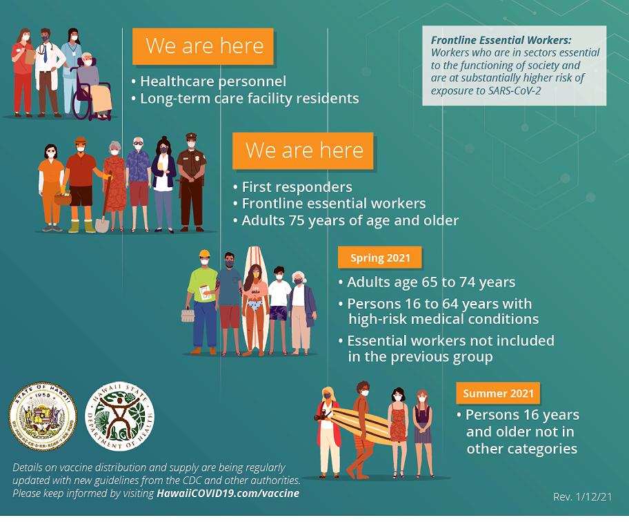 Doh Vaccine Timeline
