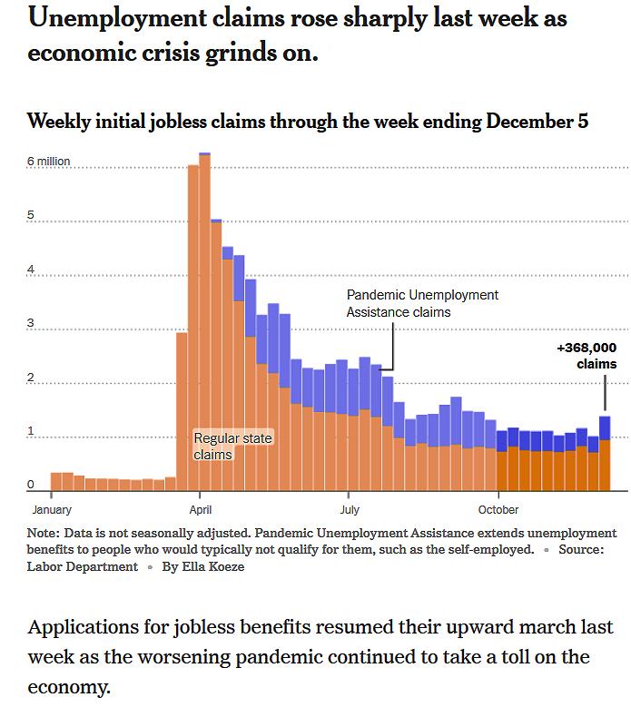 Dec Unemployment Claims