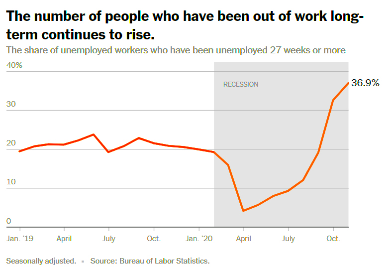 Out Of Work Stats