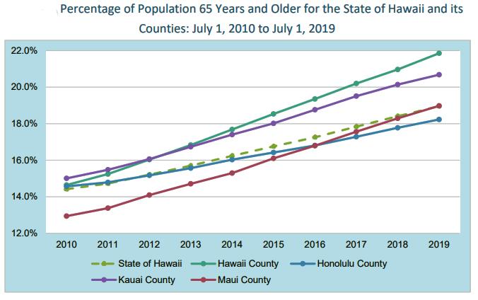 Hawaii Aging Population