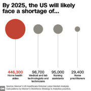 Medical Shortages Beyond Doctors