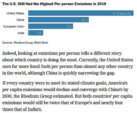Ww Emissions Per Person
