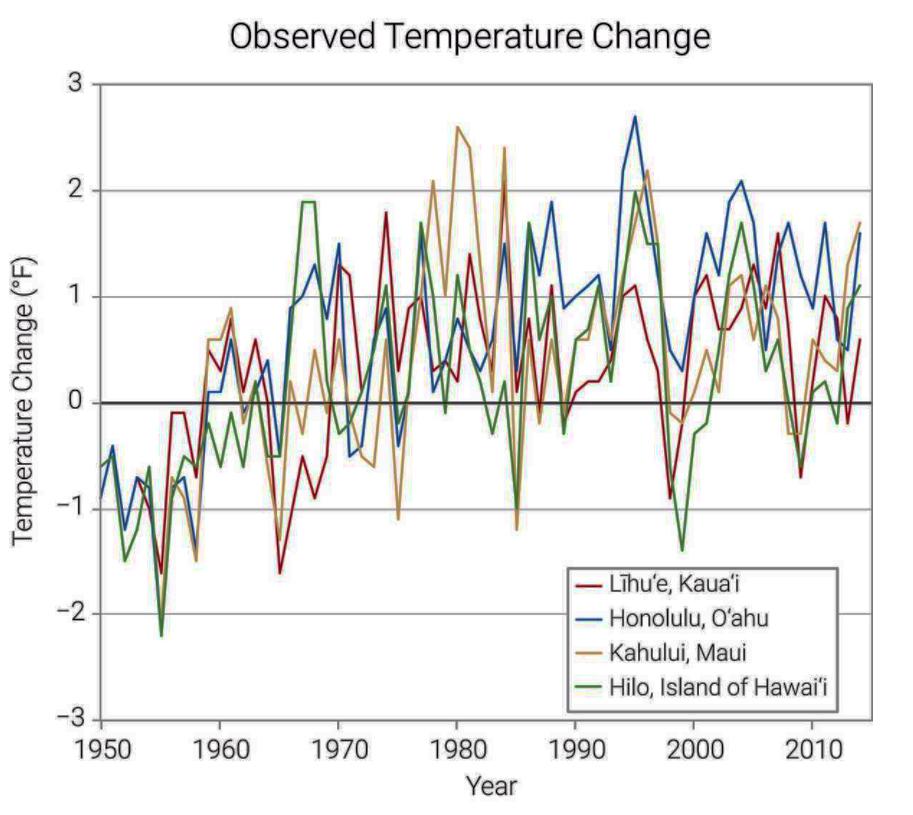 Hawaii Ocean Temp Graph