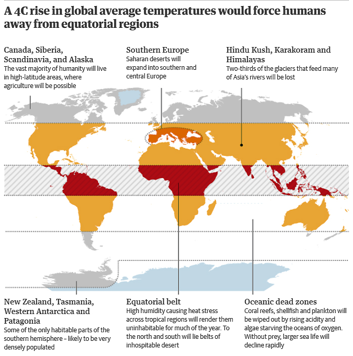 Global Warming Food Impact