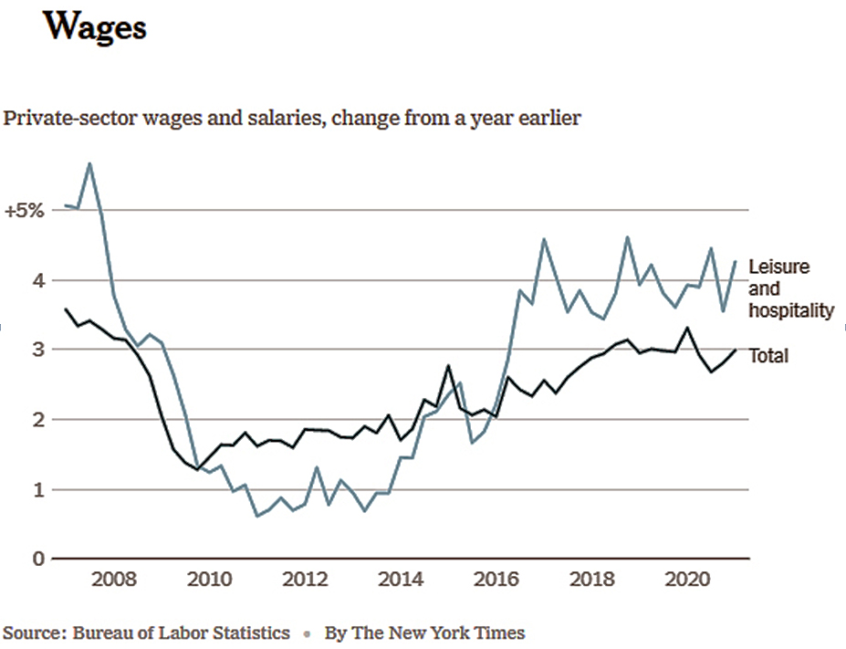 Wages 2